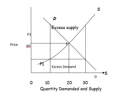 CONCEPT DEMAND AND SUPPLY
